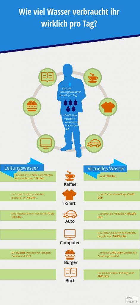 Feierwerk_Blog_Jugendredaktion_Infografik_virtueller_Wasserverbrauch